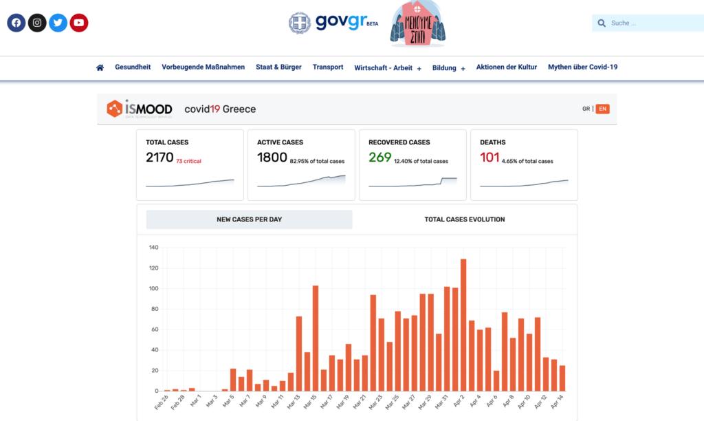 COVID19-Dashboard Griechenland Screenshot