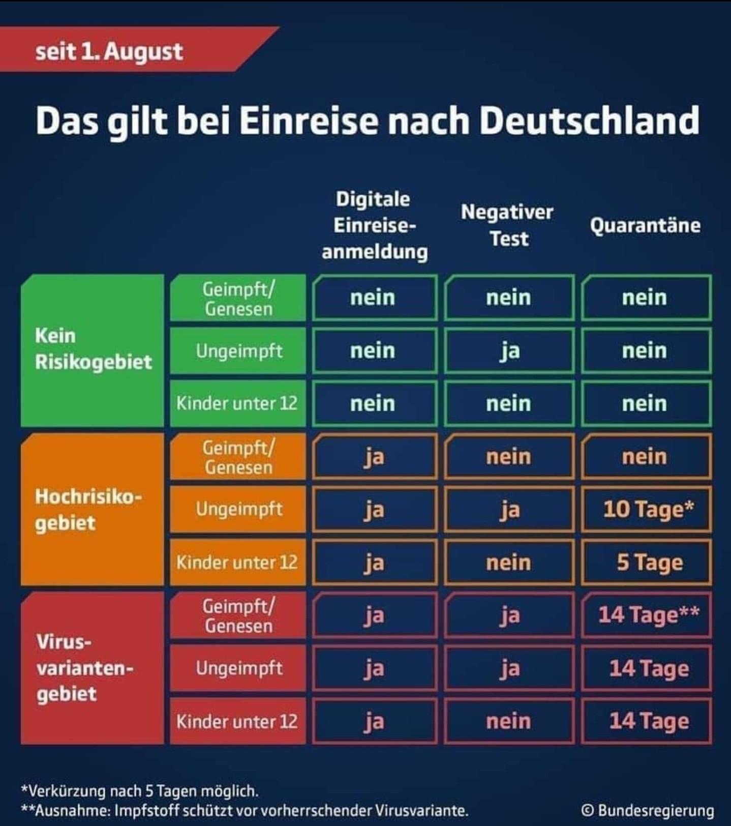 Einreise deutschland uebersicht